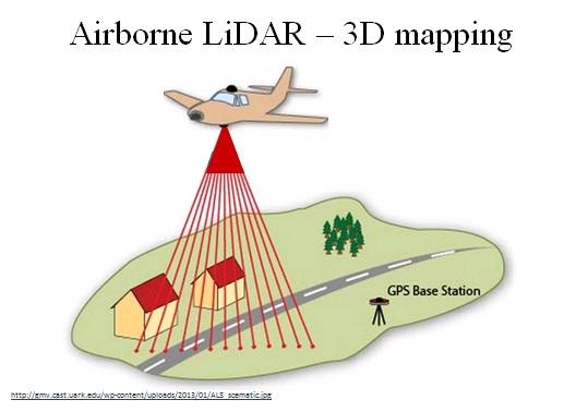 LiDAR plane